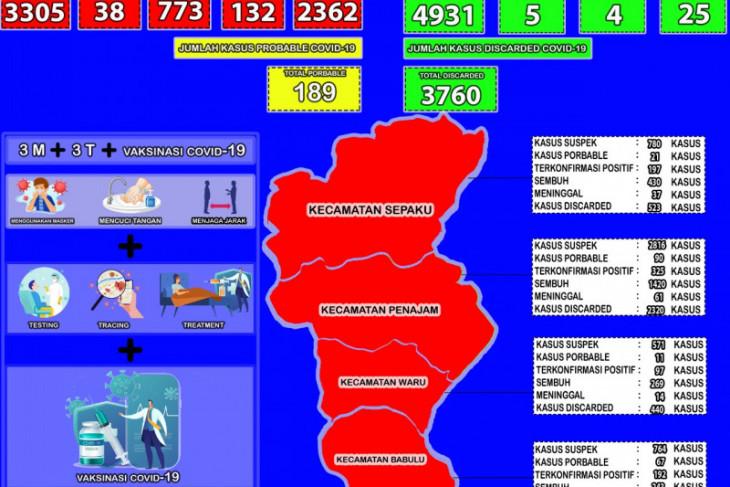 Tingkat kesembuhan pasien COVID-19 di Kabupaten PPU 71,46 persen