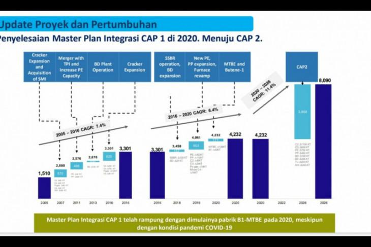 Pembangunan CAP 2 Cilegon rampung 4-5 tahun