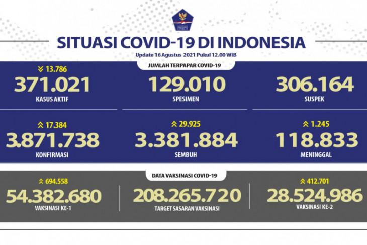 1.245 pasien COVID-19 meninggal pada Senin, Sumut sumbang 821 kasus baru