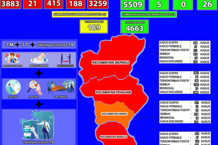 Kesembuhan COVID-19 Kabupaten PPU  naik jadi 83,93 persen