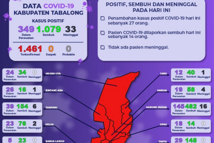 Warga Kabupaten Tabalong terpapar COVID-19 bertambah 27 orang