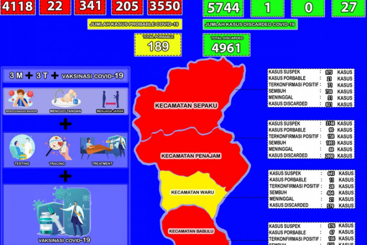 Kesembuhan COVID-19 Kabupaten PPU naik jadi 86,20 persen