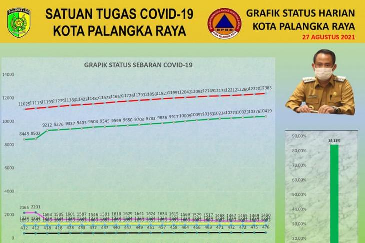 Palangka Raya records 10,419 COVID-19 recoveries