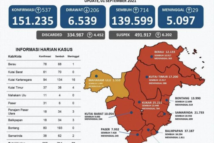 Kota Bontang sumbang kasus sembuh dari COVID-19 tertinggi di Kaltim