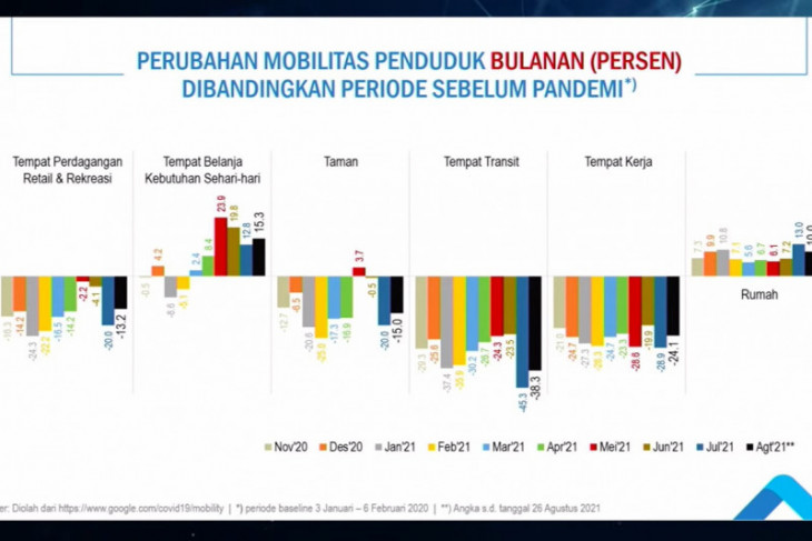 BPS : Mobilitas penduduk mulai meningkat pada Agustus
