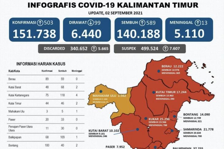 Kutai Kartanegara sumbang kasus sembuh tertinggi  COVID-19 Kaltim