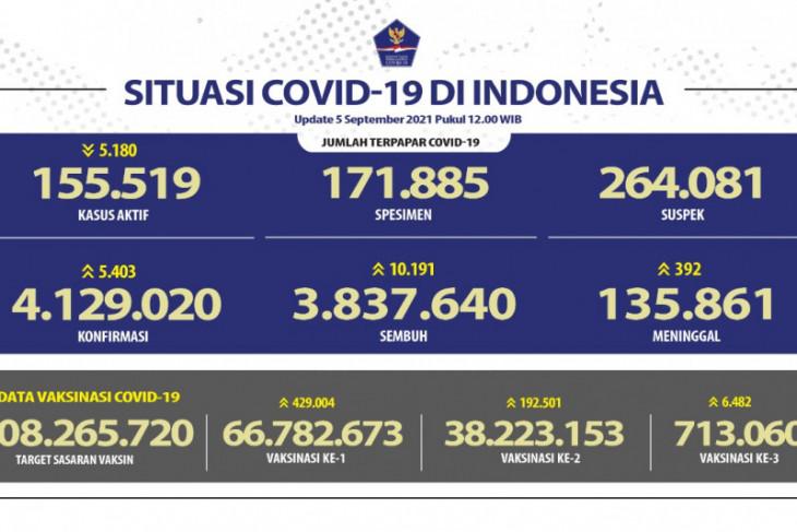3,84 juta pasien di Indonesia sembuh dari COVID-19