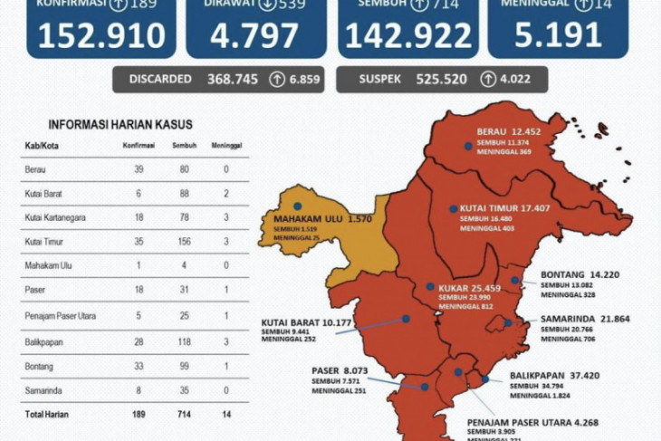 Kabupaten Kutai Timur sumbang kasus sembuh dari COVID-19 terbanyak di Kaltim