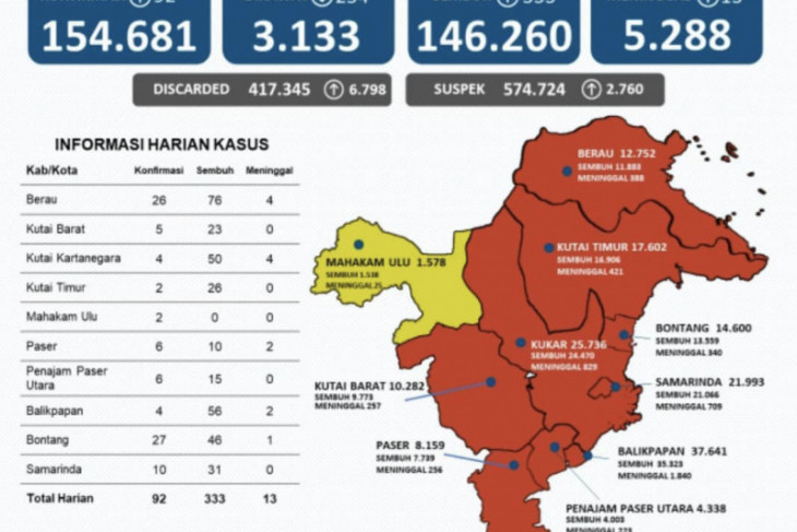 Perkembangan kasus sembuh COVID-19 di Kaltim bertambah 333 orang