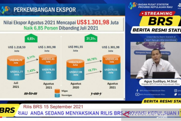Indonesia's export value reached record-high in Aug 2021: Minister