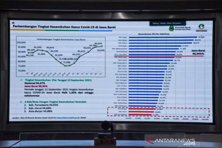 Pemkab Purwakarta terapkan PPKM level 2 setelah dilakukan perbaikan data