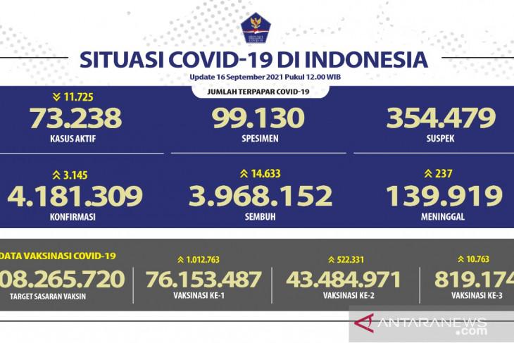 43.484.971 warga Indonesia telah terima vaksin dosis lengkap