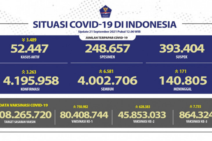 Pasien COVID-19 sembuh 6.581 orang, terbanyak di Sumut
