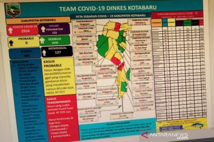 Sebanyak 2.899 pasien sembuh dari COVID-19
