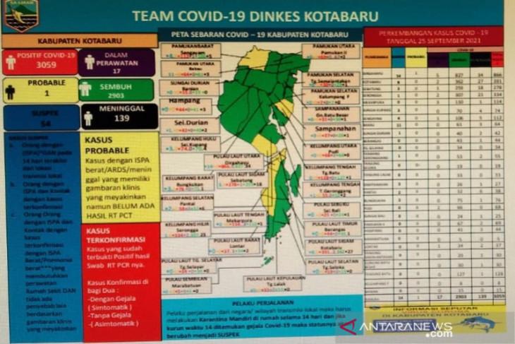 Pasien sembuh dari COVID-19 di Kotabaru 2.903 orang