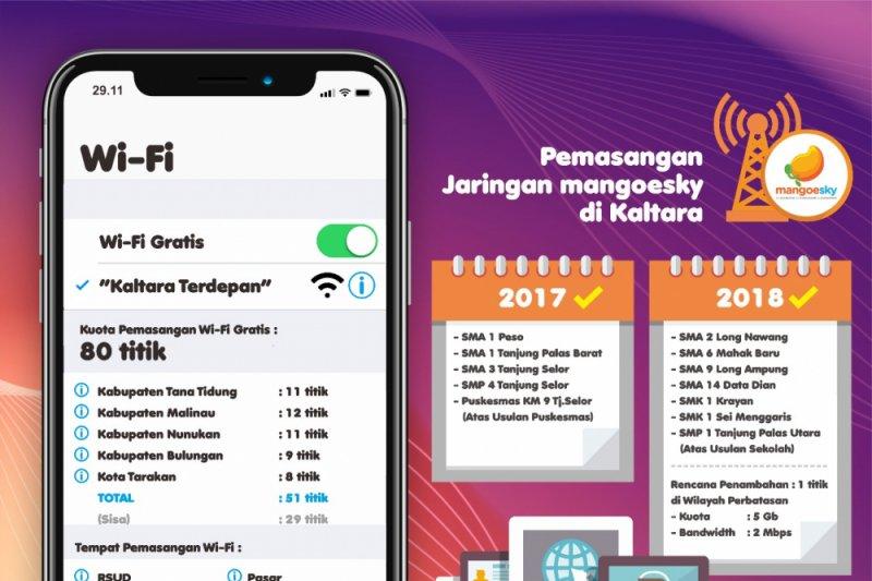 2018 , Wifi Gratis di beberapa titik di Kaltara