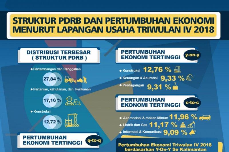 Pertumbuhan Ekonomi 2018 Kembali Tertinggi di Kalimantan