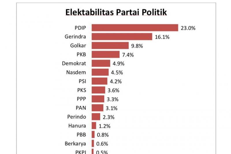 Aktivitas sosial PSI, PDIP, Gerindra, PKS paling terekam publik di tengah pandemi