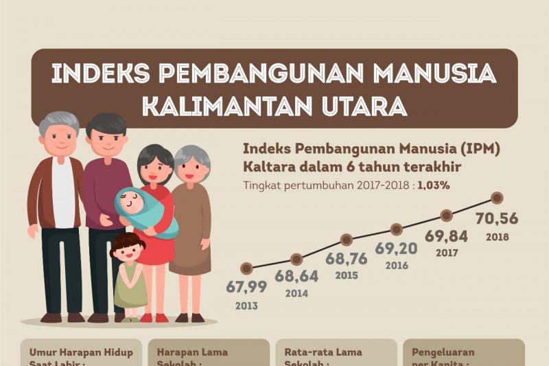 Naik ke Tinggi, IPM Kaltara 2018 Capai 70,56