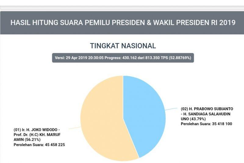 Situng KPU: Jokowi-Ma'ruf 56,21 persen, Prabowo-Sandiaga 43,79 persen
