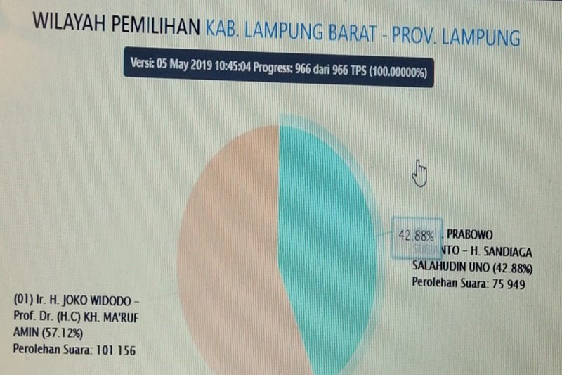 Situng KPU: Jokowi-Ma'ruf Amin raih 57,12 persen di Lampung Barat