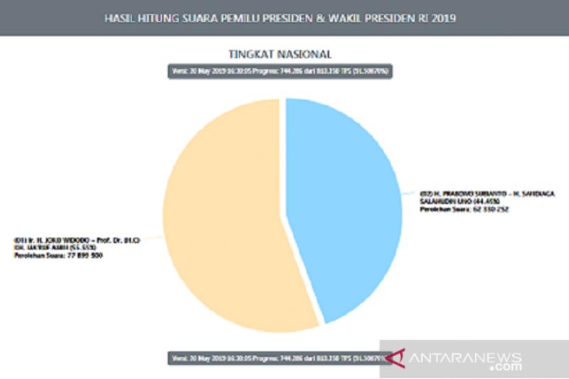 Situng KPU sudah 91,54 persen, selisih suara Jokowi-Prabowo 15,57 juta