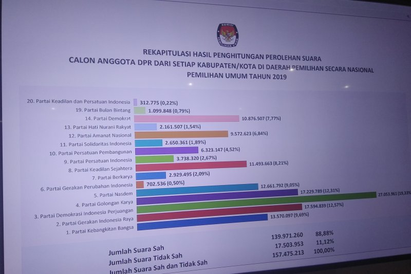 Hasil final Pileg 2019, ini urutan perolehan suara partai politik
