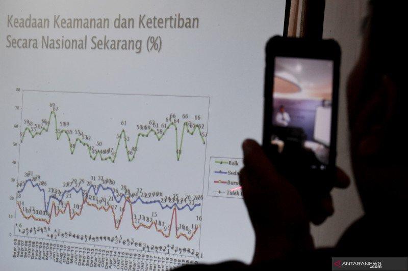 SMRC: Mayoritas warga tidak setuju investasi asing berdampak positif