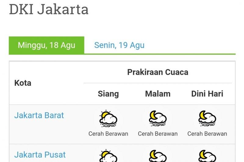 Cuaca Jakarta Hari Senin Mayoritas Cerah Hingga Malam Hari Antara News
