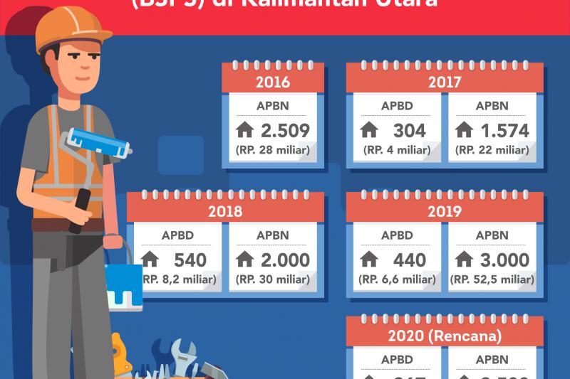 Tahun Depan, 2.767 Rumah Warga Dibantu Rehab