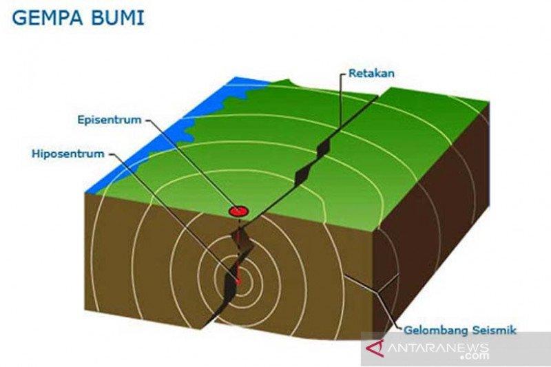 Gempa di Kupang akibat tubrukan lempeng Australia-Eurasia