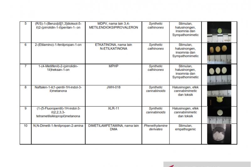 Daftar nama zat NPS yang sudah teridentifikasi di Indonesia Tahun 2019