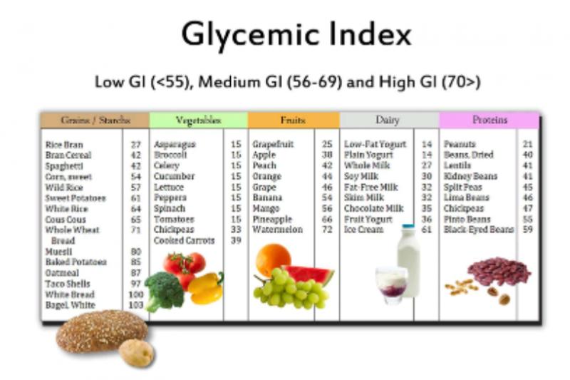 Dokter sarankan diabetesi konsumsi makanan rendah glikemik selama berpuasa