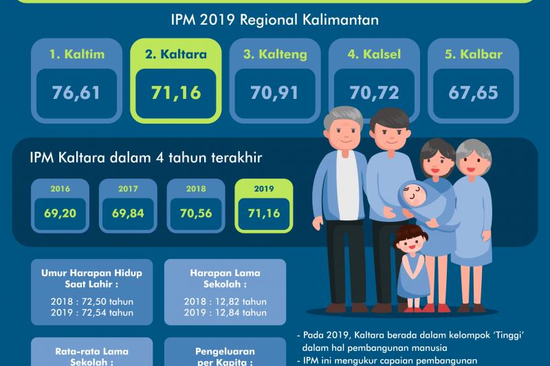 Meningkat, IPM Kaltara 2019 Tertinggi Kedua di Kalimantan