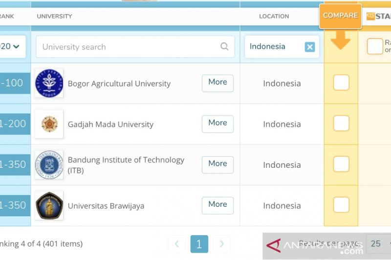 Universitas Brawijaya peringkat 300 besar dunia versi QS World