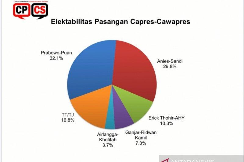 Survei CPCS: Prabowo-Puan kandidat kuat Pilpres 2024