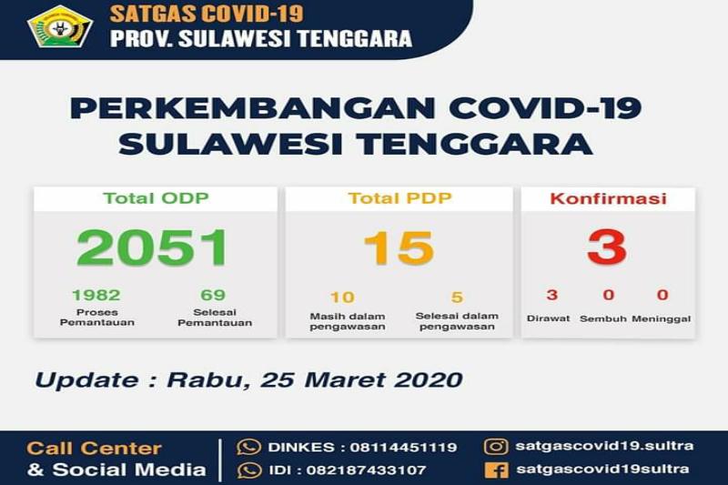 Jumlah ODP kasus corona di Sultra naik menjadi 2.051 orang