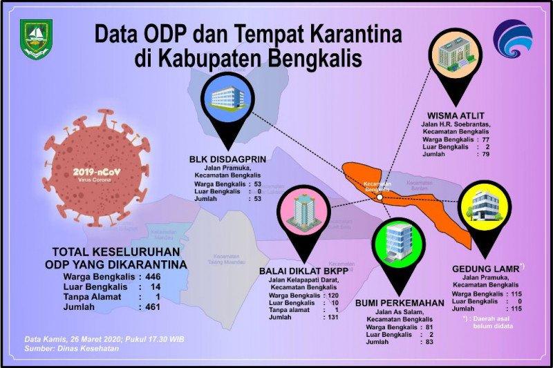 Ditempatkan di 5 lokasi, ODP di Bengkalis bertambah 461 orang