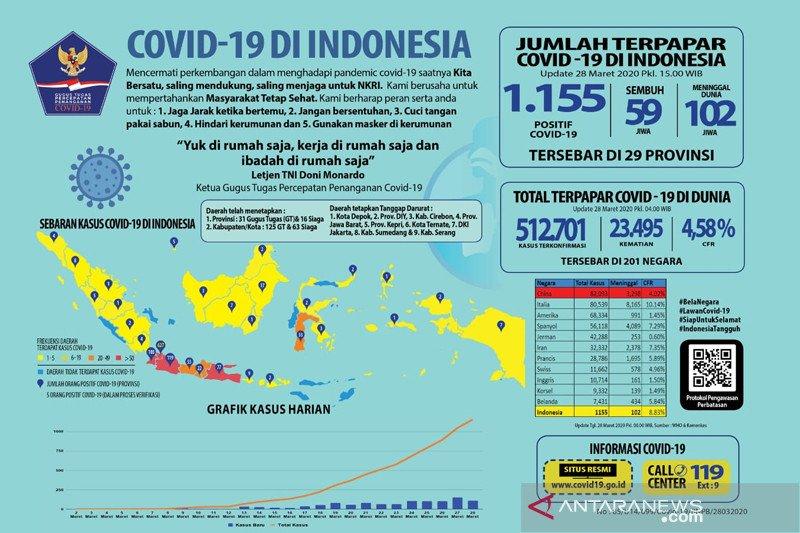 Menggugat peran parpol di tengah pandemi COVID-19