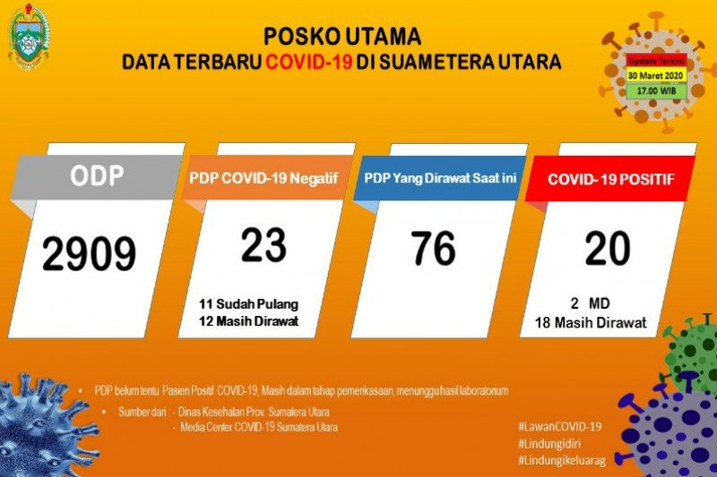 Status Sumatera Utara naik menjadi Tanggap Darurat COVID -19