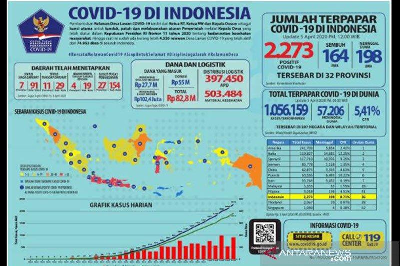 Jubir Pemerintah: 164 sembuh dan 2.273 positif COVID-19 di Indonesia