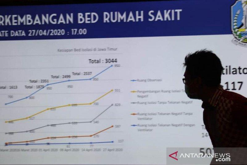 Pasien positif COVID-19 di Jawa Timur mencapai 796 orang, dan 89 orang meninggal