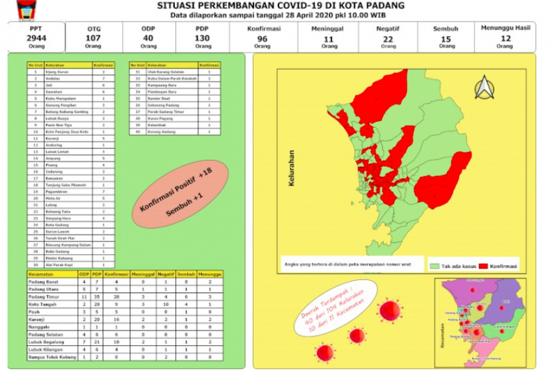 Ada penambahan 18 kasus baru, 40 kelurahan di Padang terpapar COVID-19