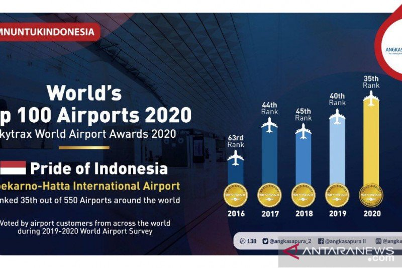 Peringkat bandara Soekarno-Hatta naik