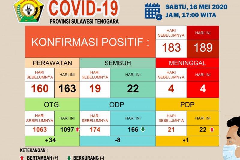 Di Sultra, kasus positif COVID-19 bertambah enam menjadi 189 orang
