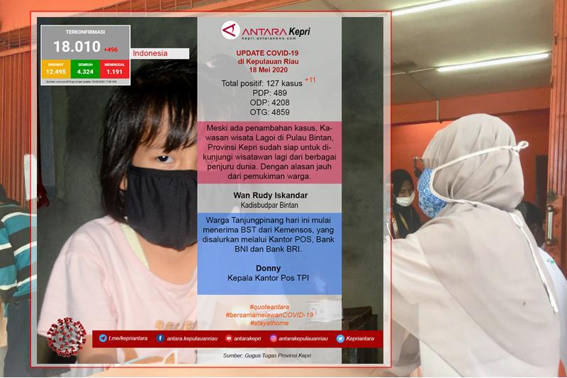 Update COVID-19 hari ini  Senin (18/05) di Kepulauan Riau