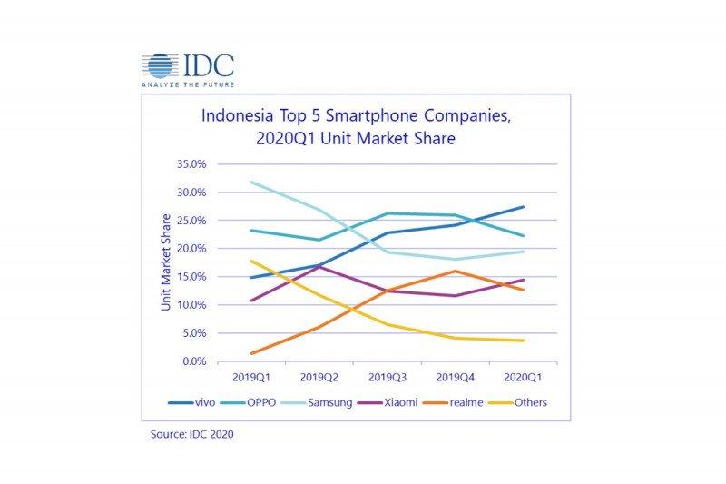 Vivo, merk ponsel nomor satu di Indonesia saat pan