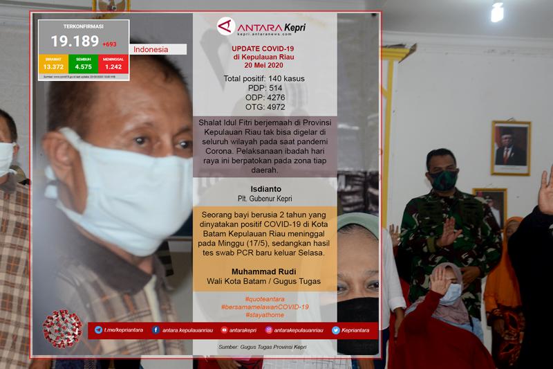 Update COVID-19 hari ini Rabu (20/05) di Kepulauan Riau