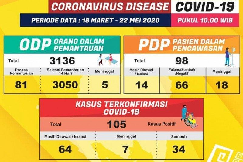 Tiga pasien positif COVID-19 di Lampung sembuh