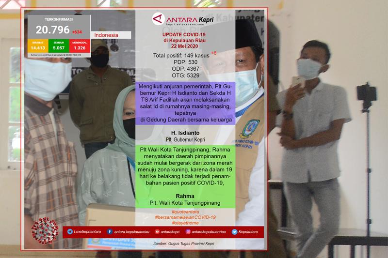 Update COVID-19 hari ini (22/05) di Kepulauan Riau